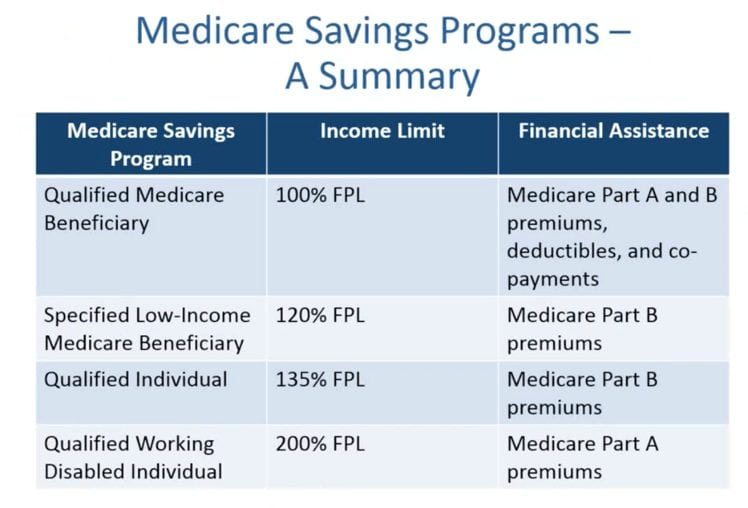medicare savings programs2
