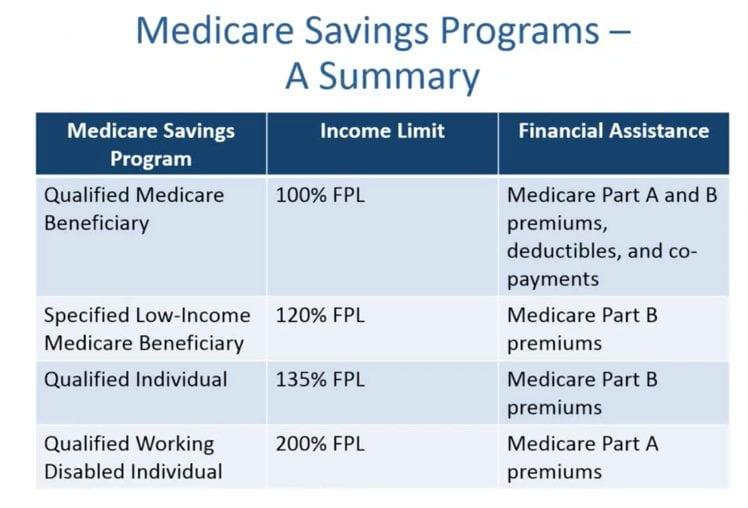 medicare savings programs2