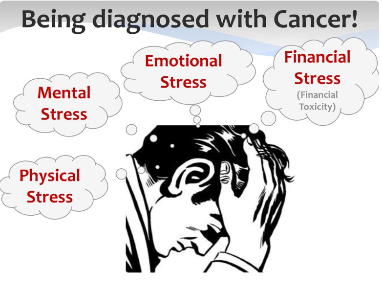 financial distress in cancer patients
