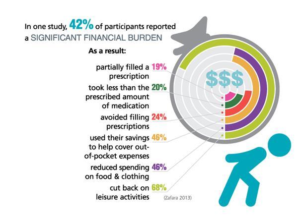 financial toxicity impact factor