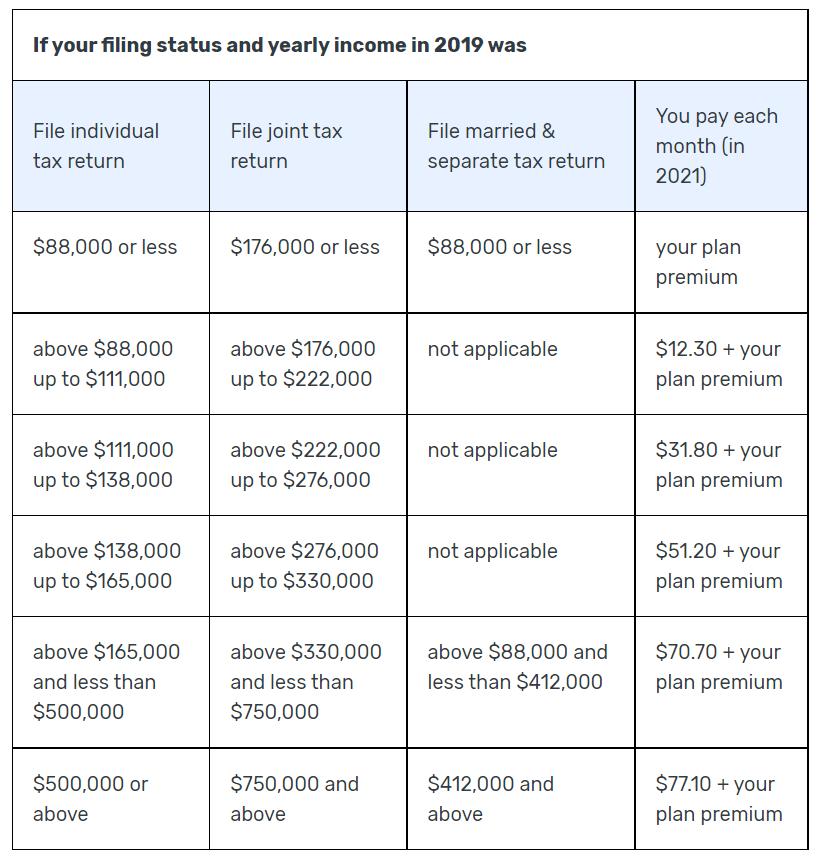 Medicare cliff. Chart explaining Medicare Part D premiums.